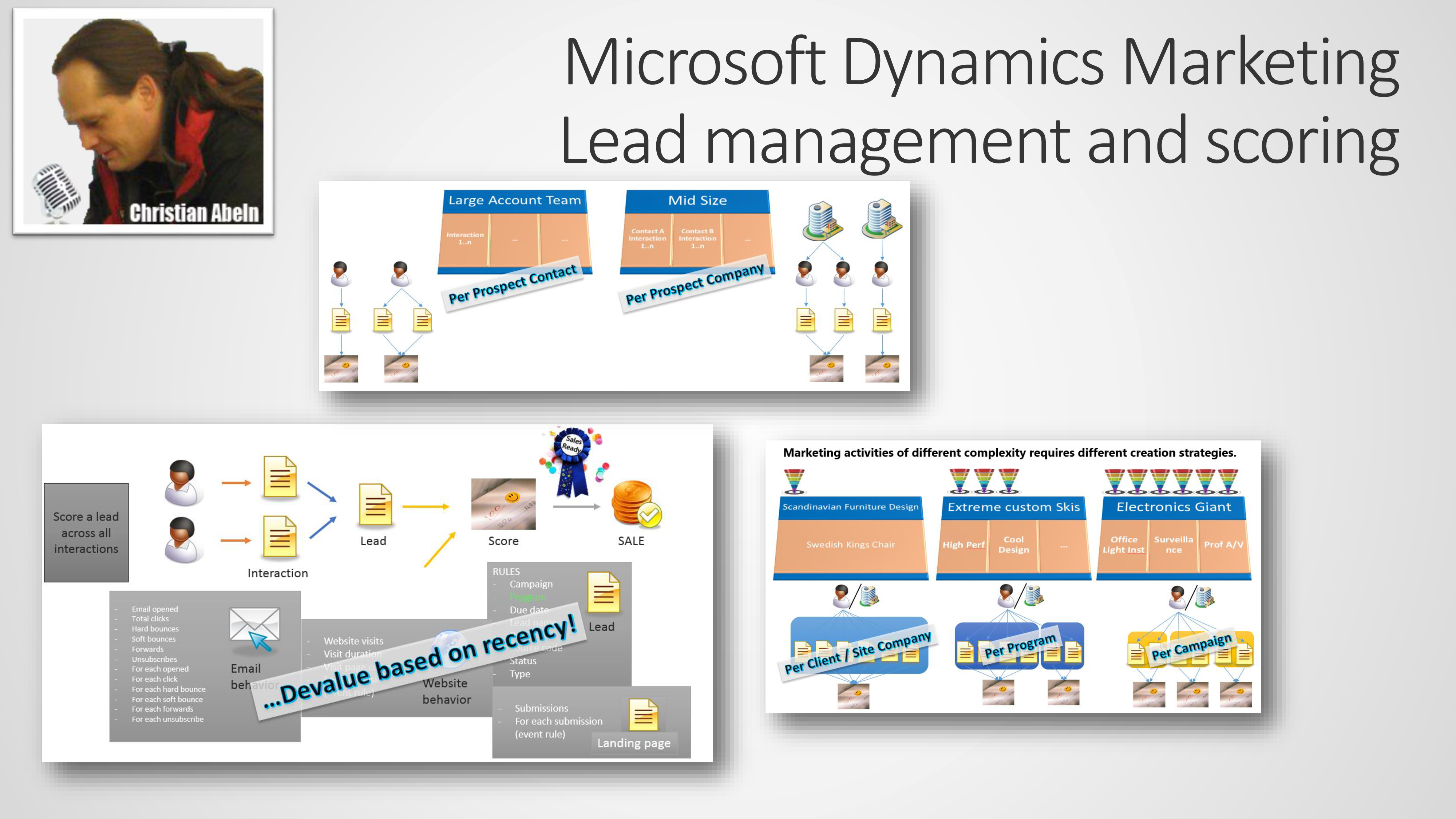 Dynamics Marketing Lead Management